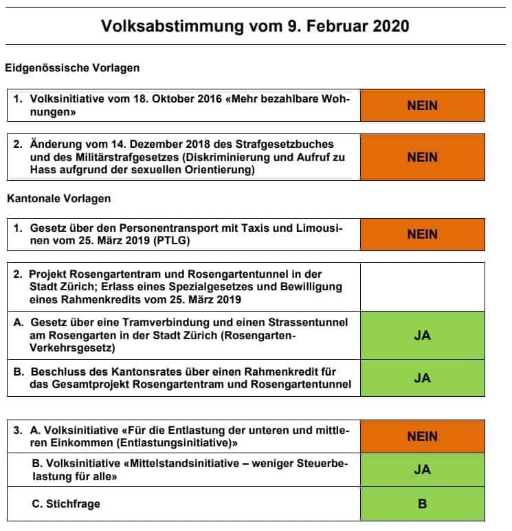 Parolenspiegel Volksabstimmung vom 9. Februar 2020